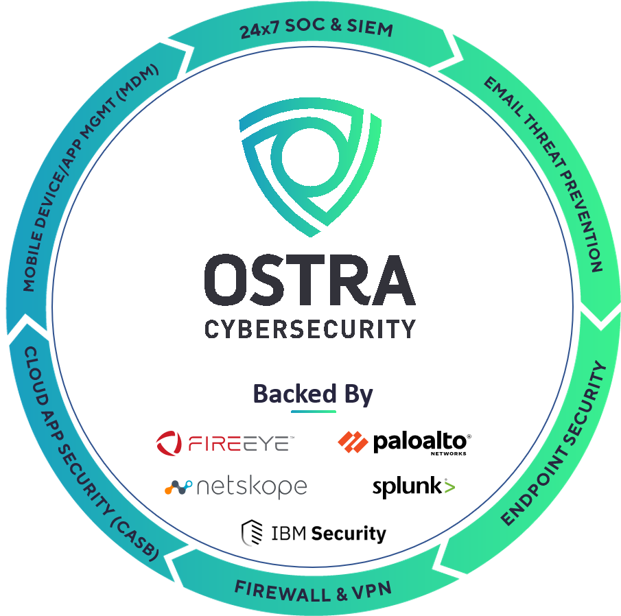Ostra Cybersecurity Comprhensive Solutions Sphere